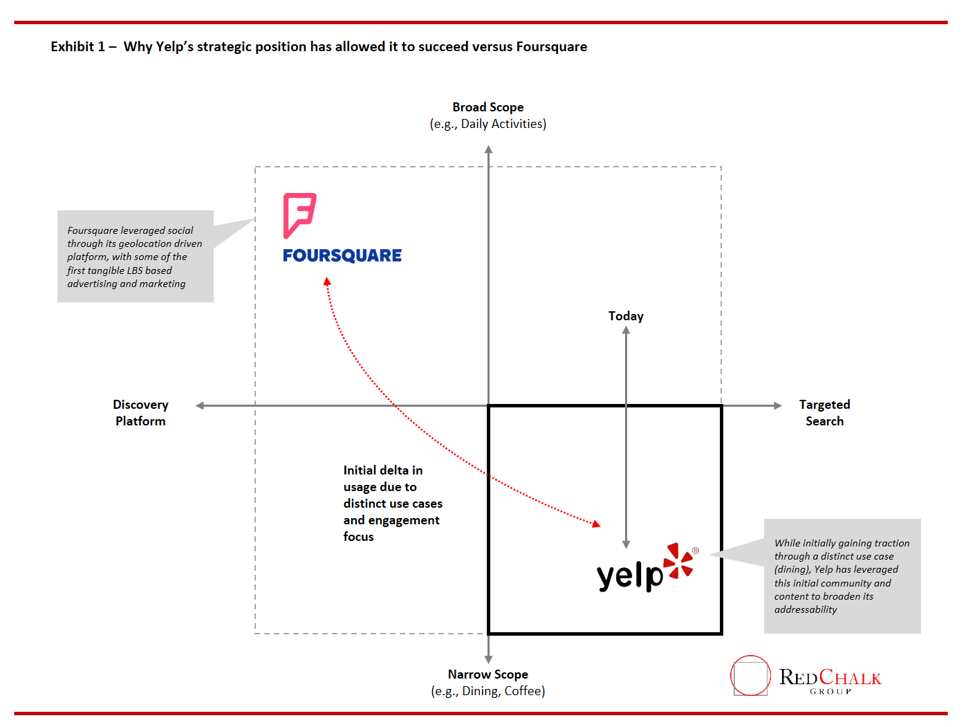 foursquare-yelp-local-marketing - Red Chalk Group