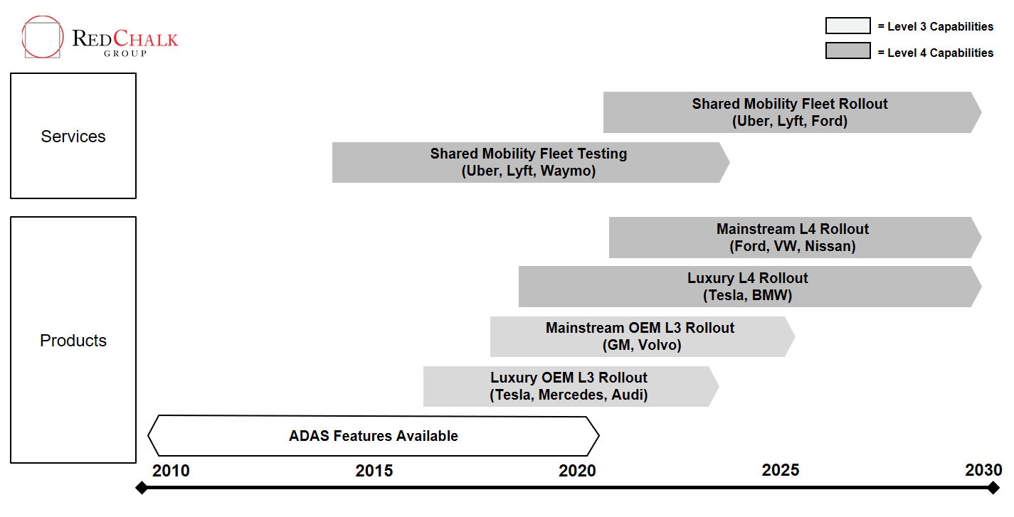 Shifting into Gear: Future Scenarios for Autonomous Vehicle ...