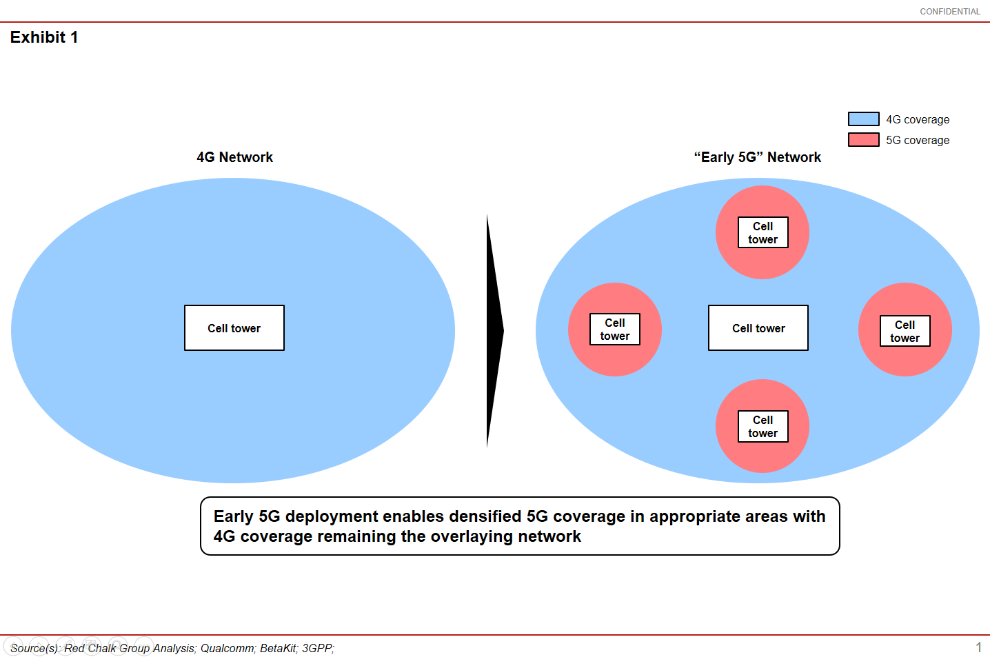 Understanding the 4G to 5G Transition - Red Chalk Group