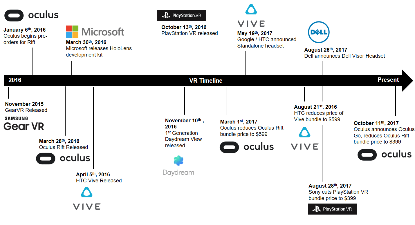 VR has long been the arena of tech enthusiasts – Oculus looks to break out of this bubble with its latest slate of devices
