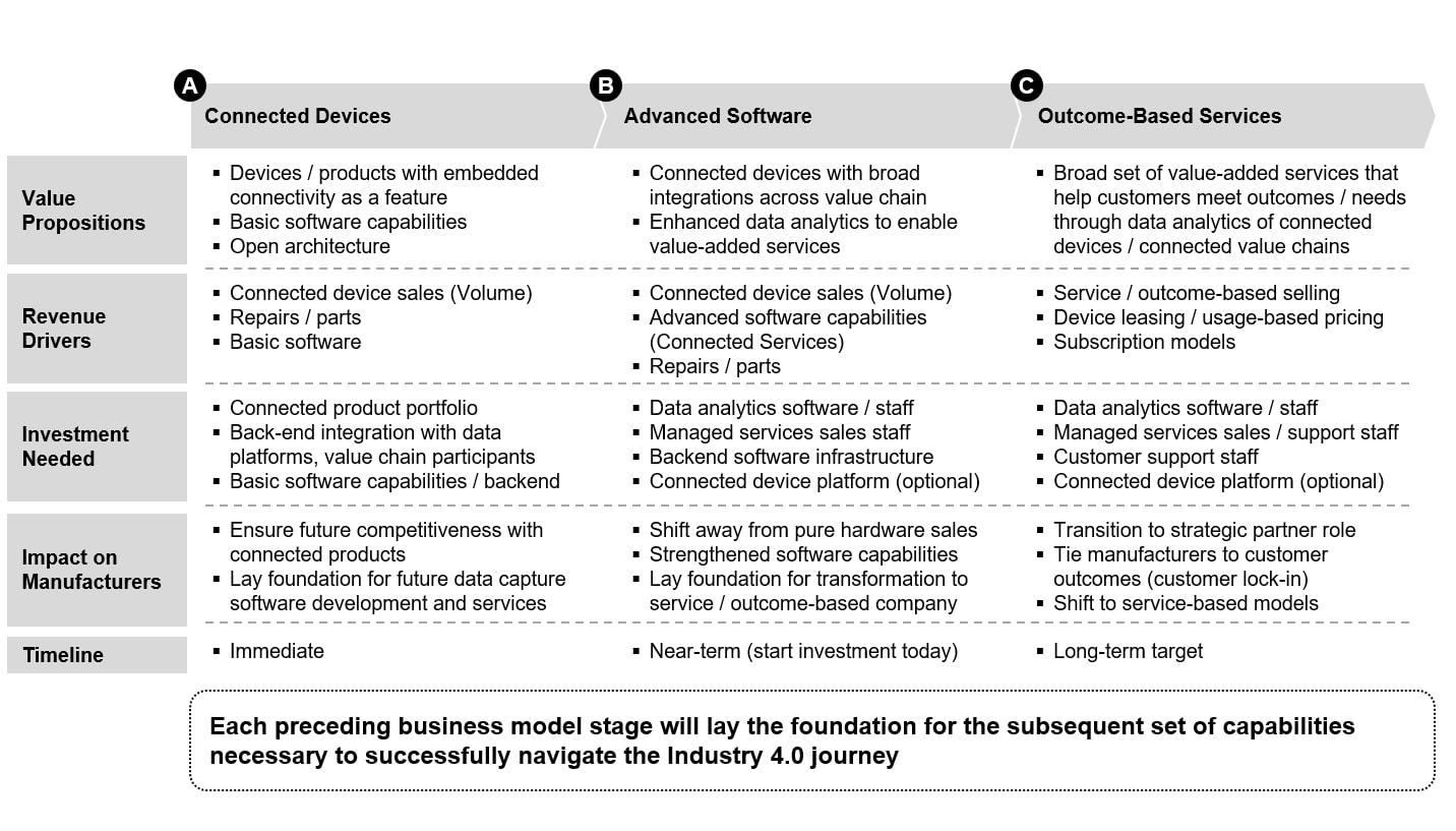 Figure 1 – The Industry 4.0 Journey